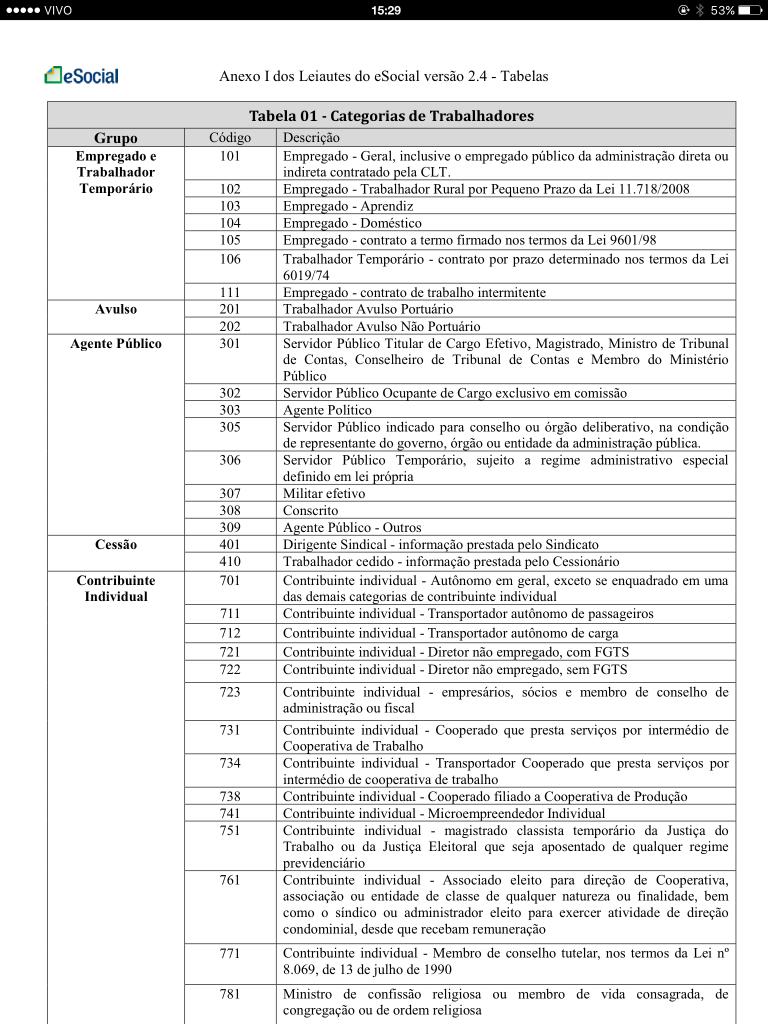 Tabela 1 Categorias de Trabalhadores