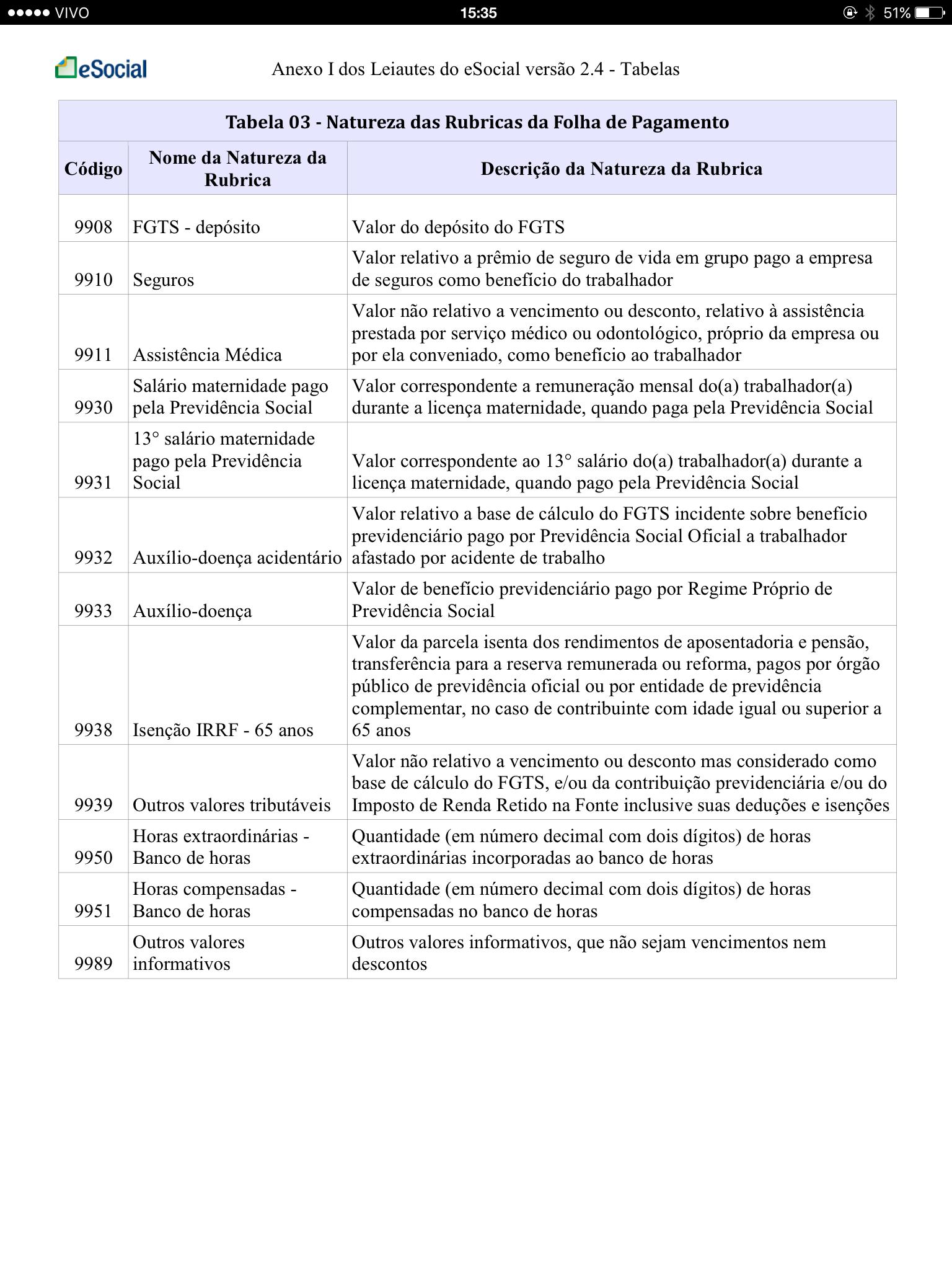 Tabela 3 Natureza das Rubricas da Folha de Pagamento 10