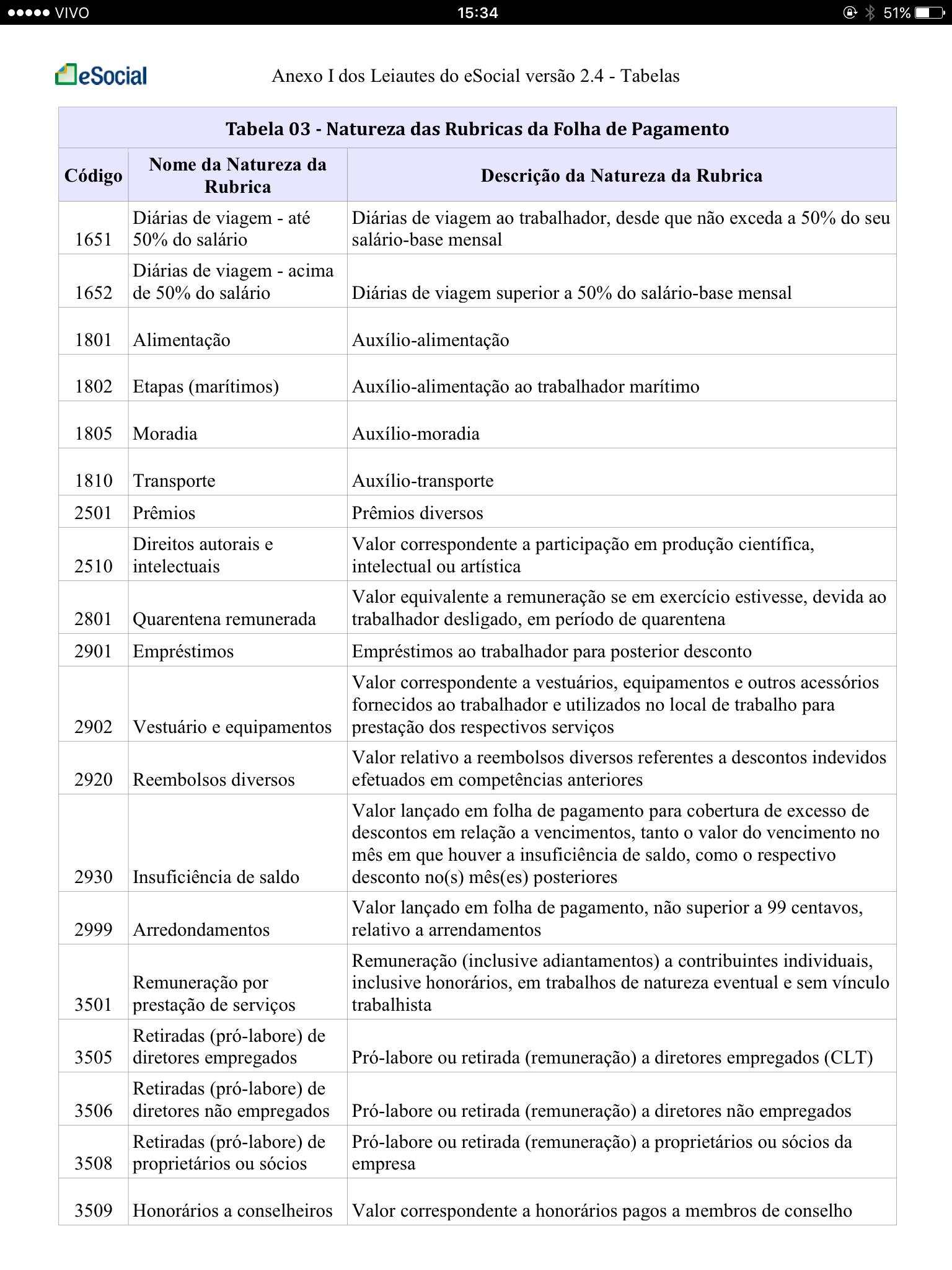 Tabela 3 Natureza das Rubricas da Folha de Pagamento 5