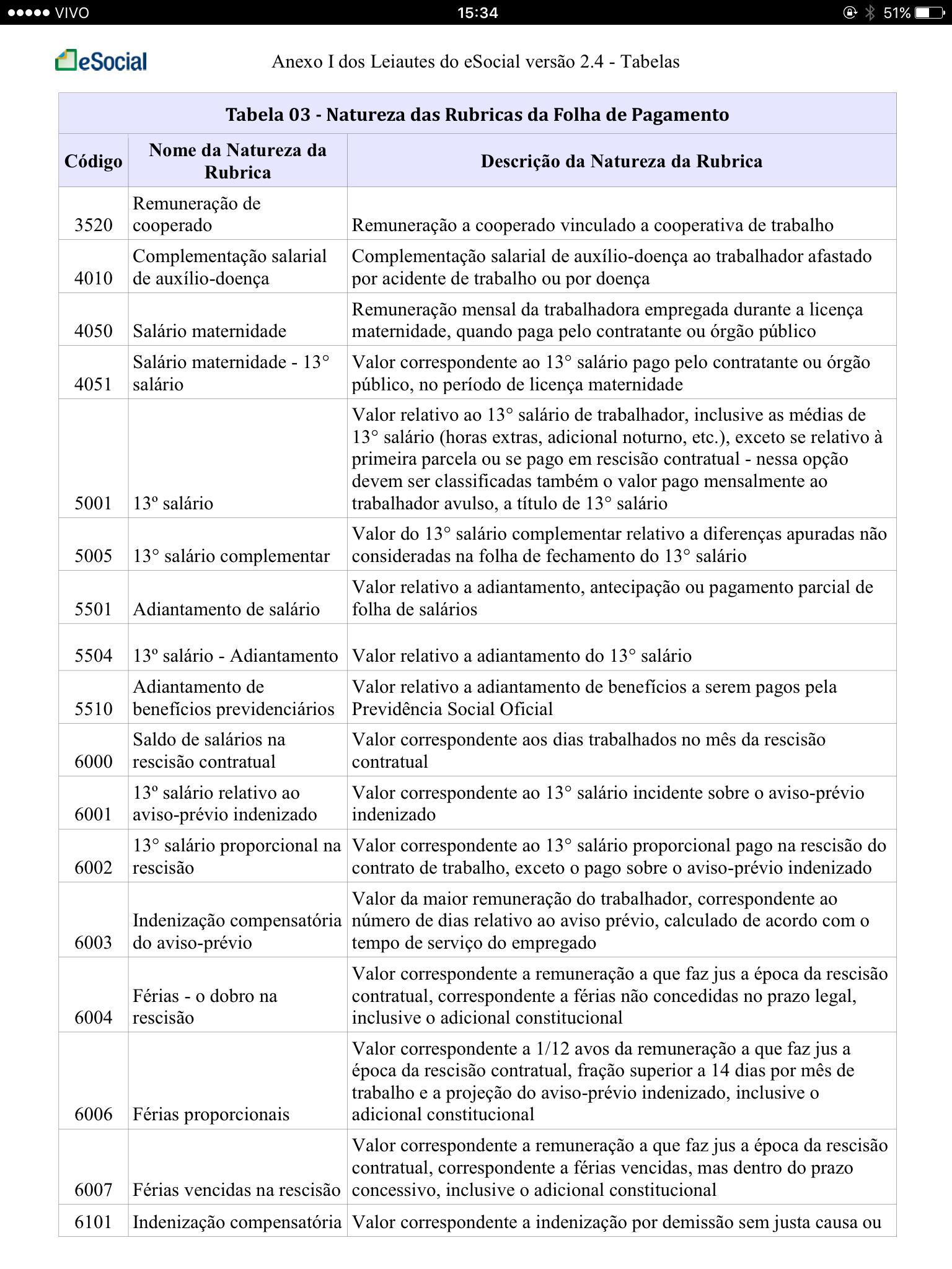 Tabela 3 Natureza das Rubricas da Folha de Pagamento 6