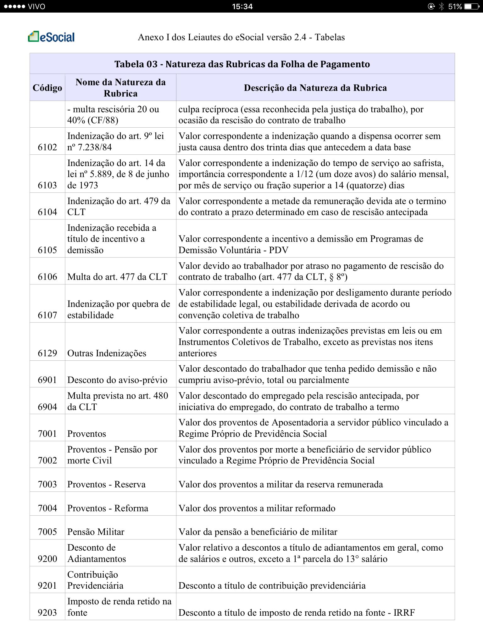 Tabela 3 Natureza das Rubricas da Folha de Pagamento 7
