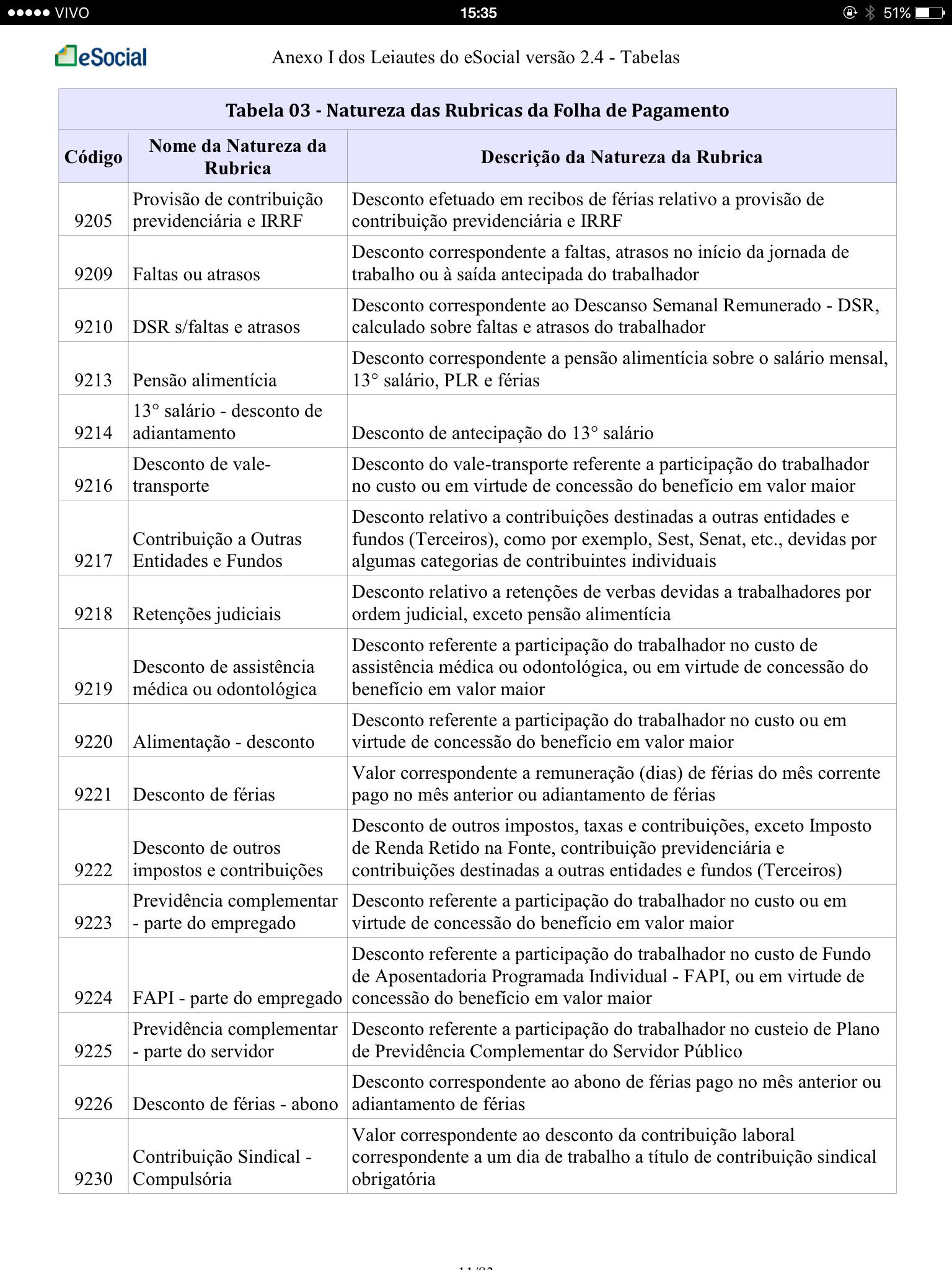 Tabela 3 Natureza das Rubricas da Folha de Pagamento 8