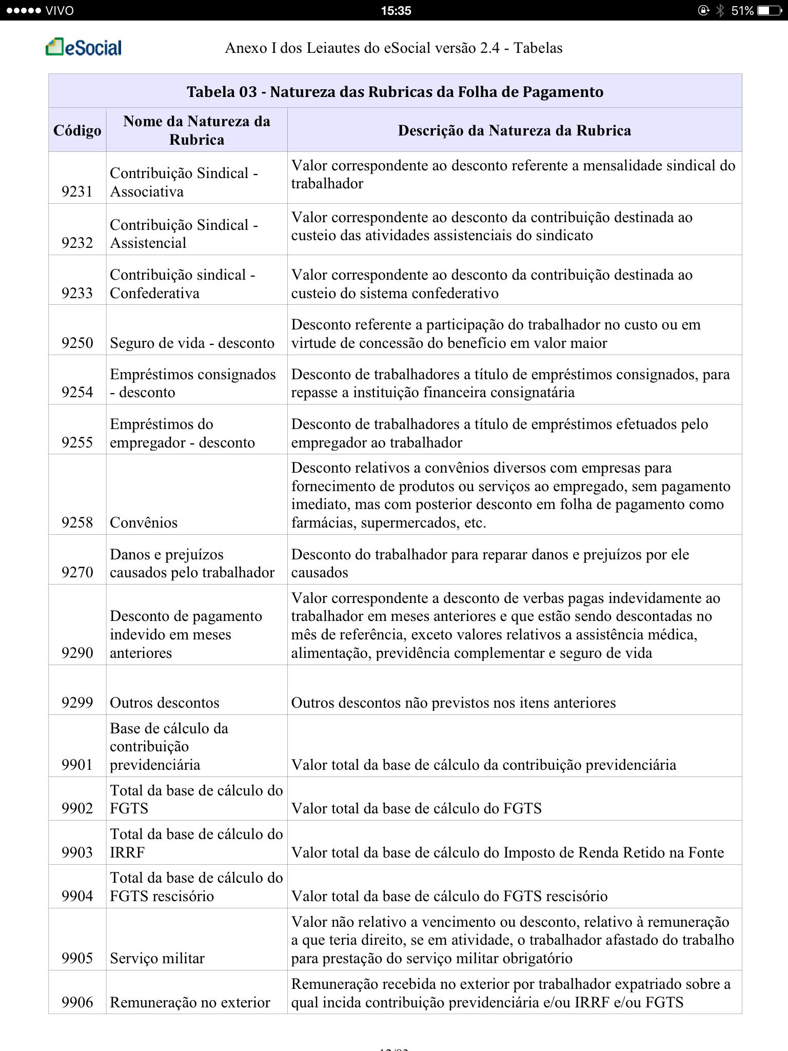 Tabela 3 Natureza das Rubricas da Folha de Pagamento 9