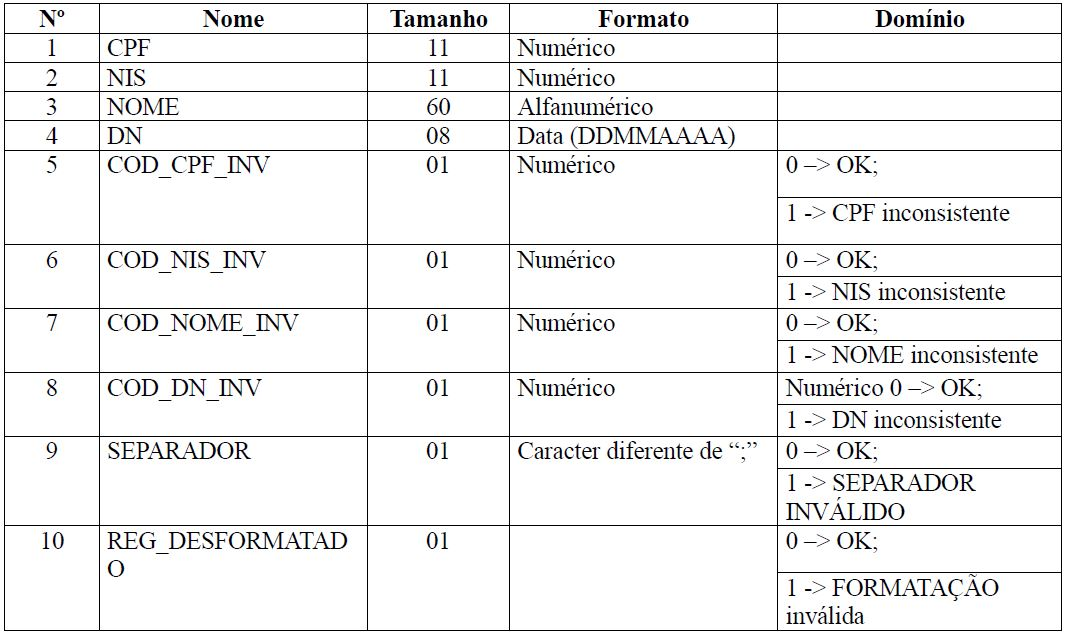 esocial qualificação cadastral tabela 9