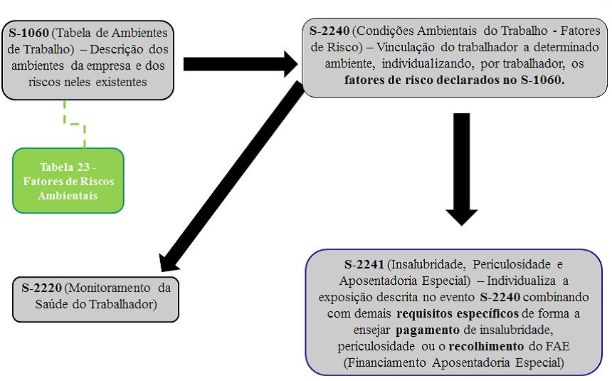 esocial saúde e segurança no trabalho sst mgp consultoria 7