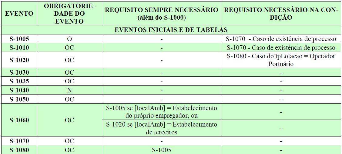 esocial tabela eventos 1