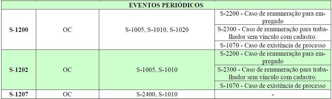 esocial tabela eventos 2
