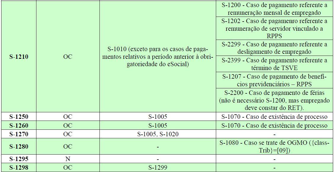 esocial tabela eventos 3