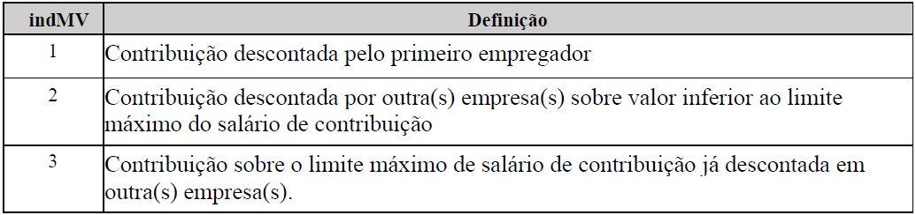 s1200  tabela remuneração de trabalhador 1