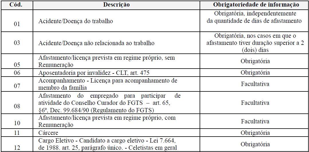 s2230 afastamento temporário tabela 1