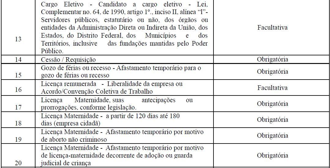 s2230 afastamento temporário tabela 2