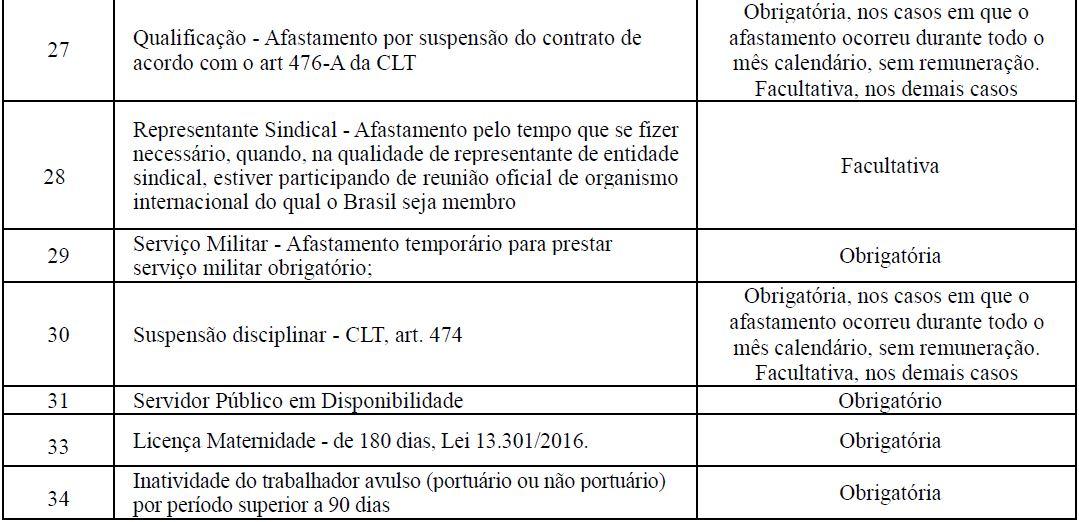 s2230 afastamento temporário tabela 4