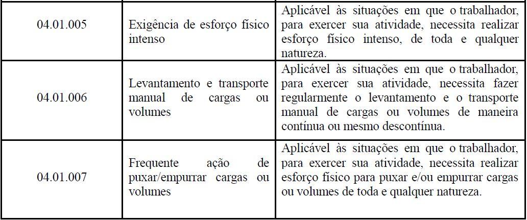 s2240 CONDIÇÕES AMBIENTAIS DO TRABALHO - FATORES DE RISCO tabela 2