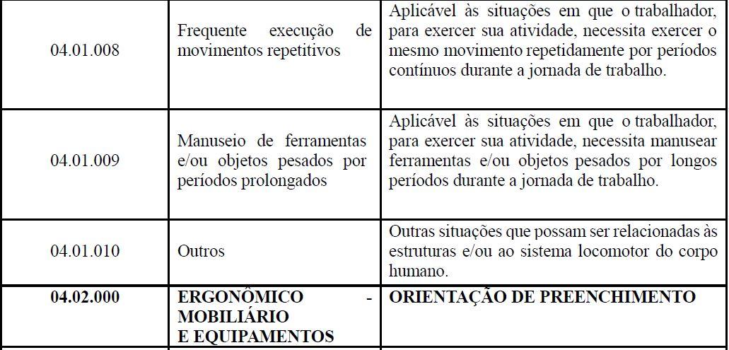 s2240 CONDIÇÕES AMBIENTAIS DO TRABALHO - FATORES DE RISCO tabela 3