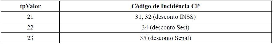 s5001 informações das contribuições sociais consolidadas por trabalhador tabela 4