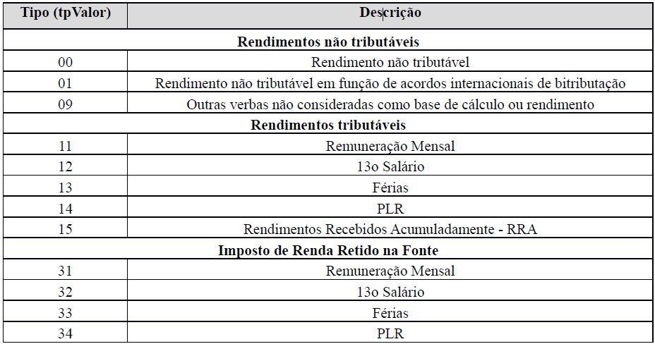 s5002 imposto de renda retido na fonte tabela 1