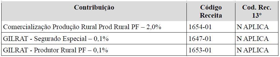 s5011 informações das contribuições sociais consolidadas por contribuinte  tabela 14