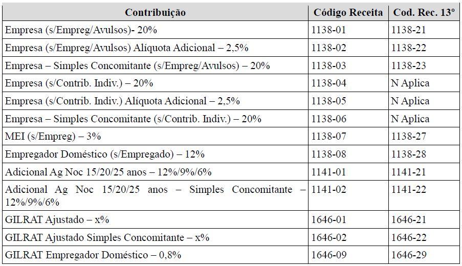 s5011 informações das contribuições sociais consolidadas por contribuinte  tabela 7