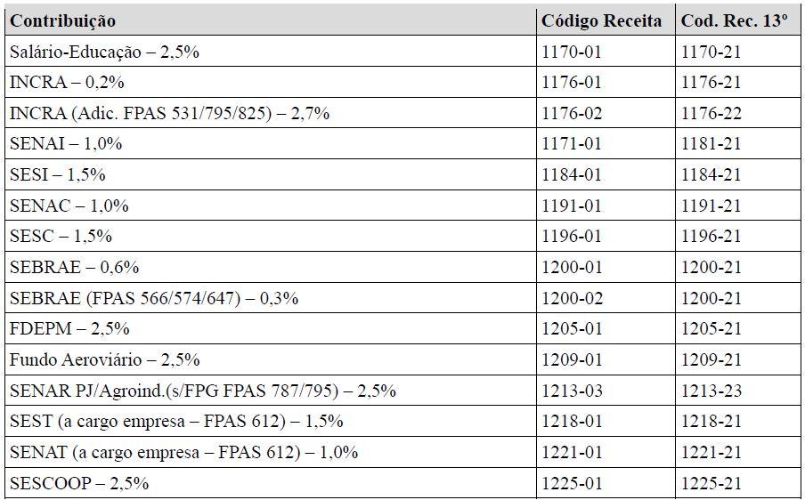 s5011 informações das contribuições sociais consolidadas por contribuinte  tabela 8