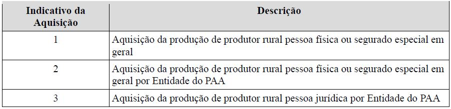 s5011 informações das contribuições sociais consolidadas por contribuinte  tabela 9