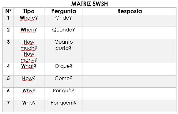 eSocial e gestão de processo a matriz 5W3H 3