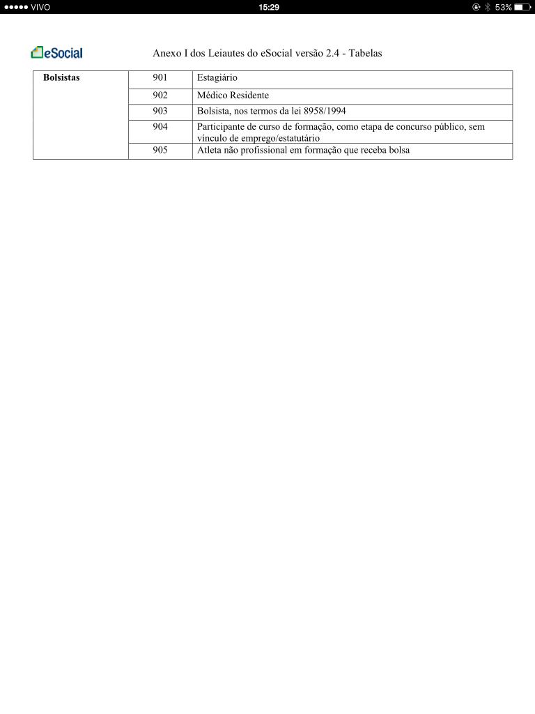 Tabela 1 Categorias de Trabalhadores 2