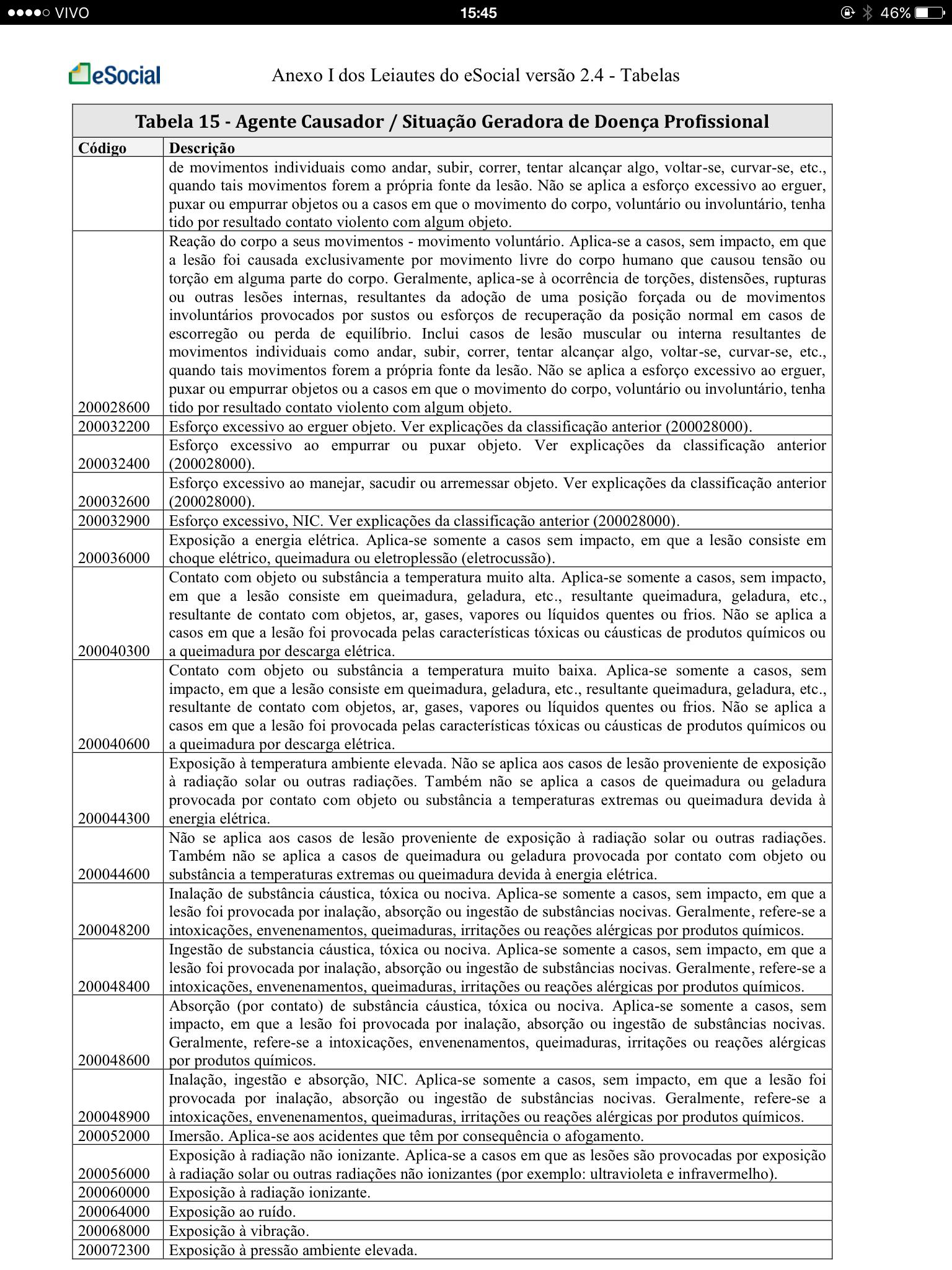 Tabela 15 - Agente Causador - Situação Geradora de Doença Profissional 3