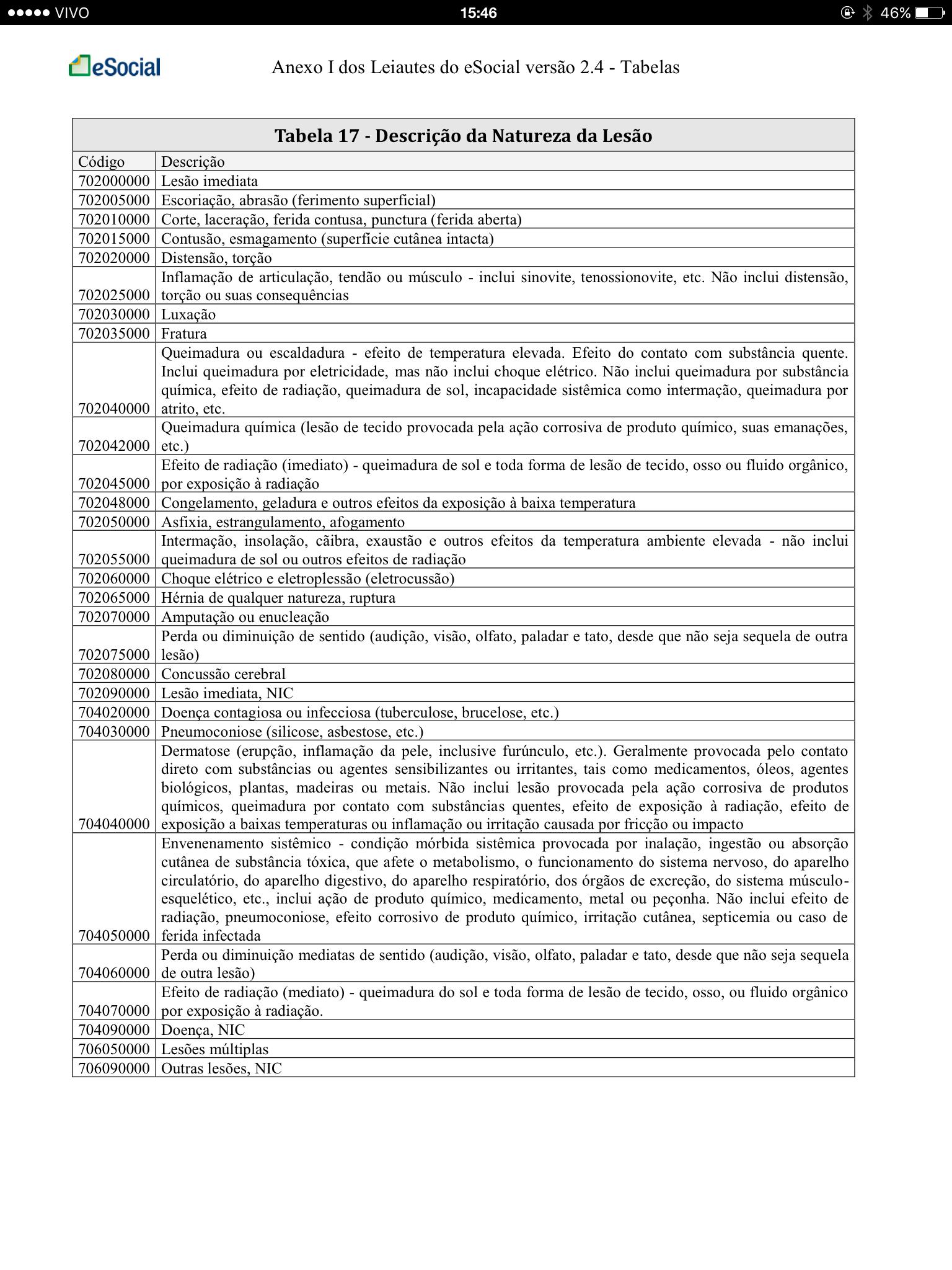 Tabela 17 - Descrição da Natureza da Lesão