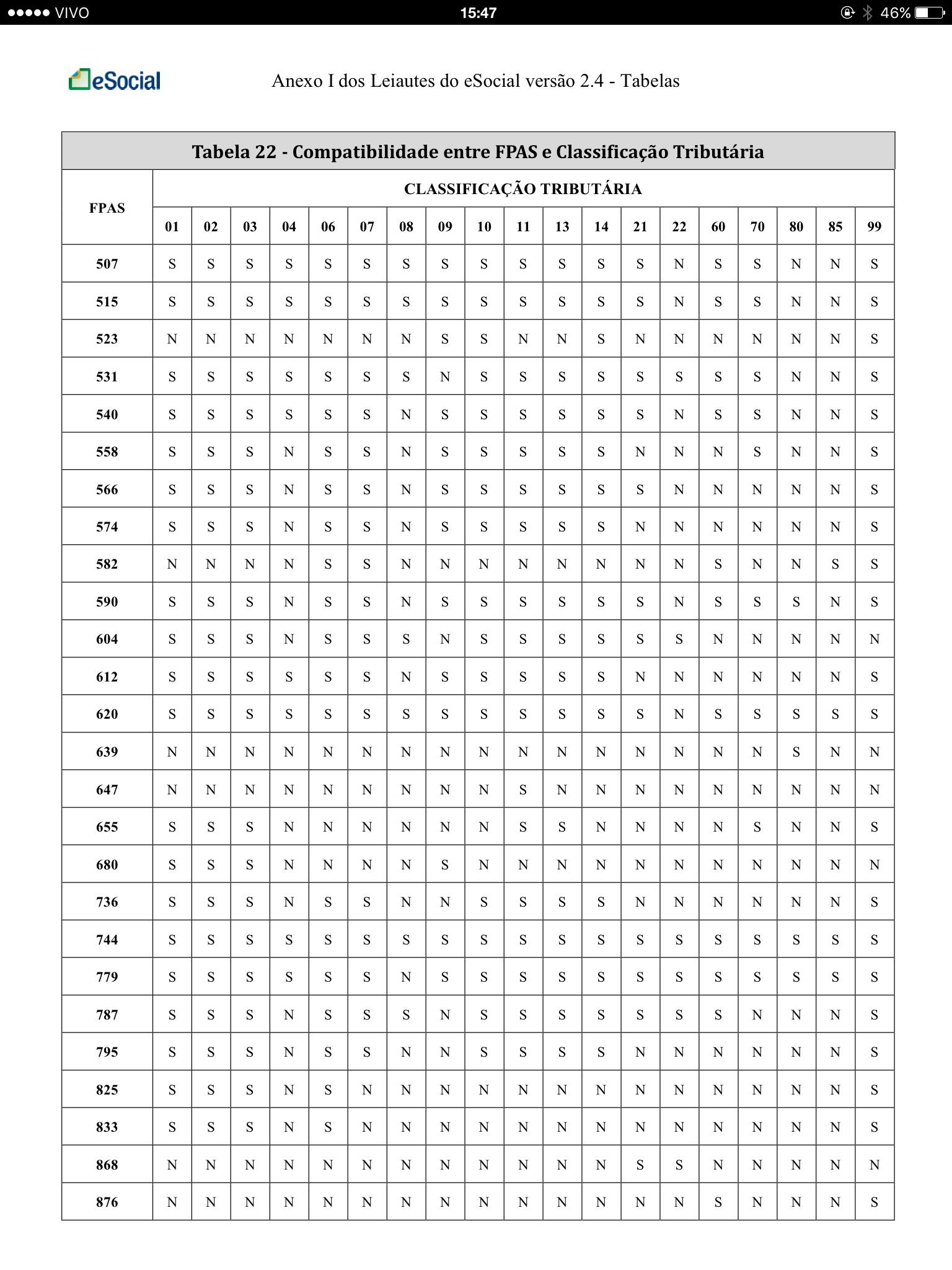 Tabela 22 - Compatibilidade entre FPAS e Classificação Tributária