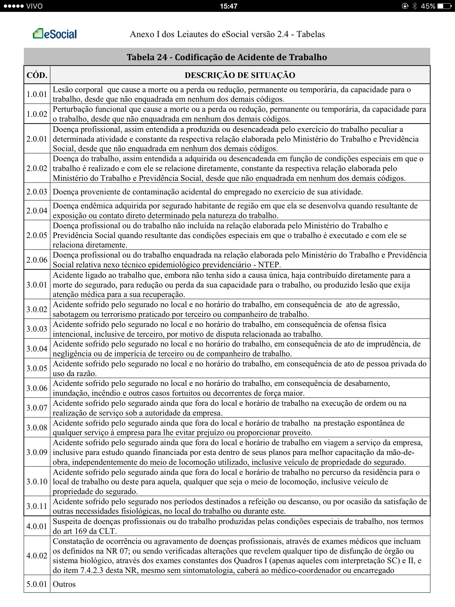 Tabela 24 - Codificação de Acidente de Trabalho