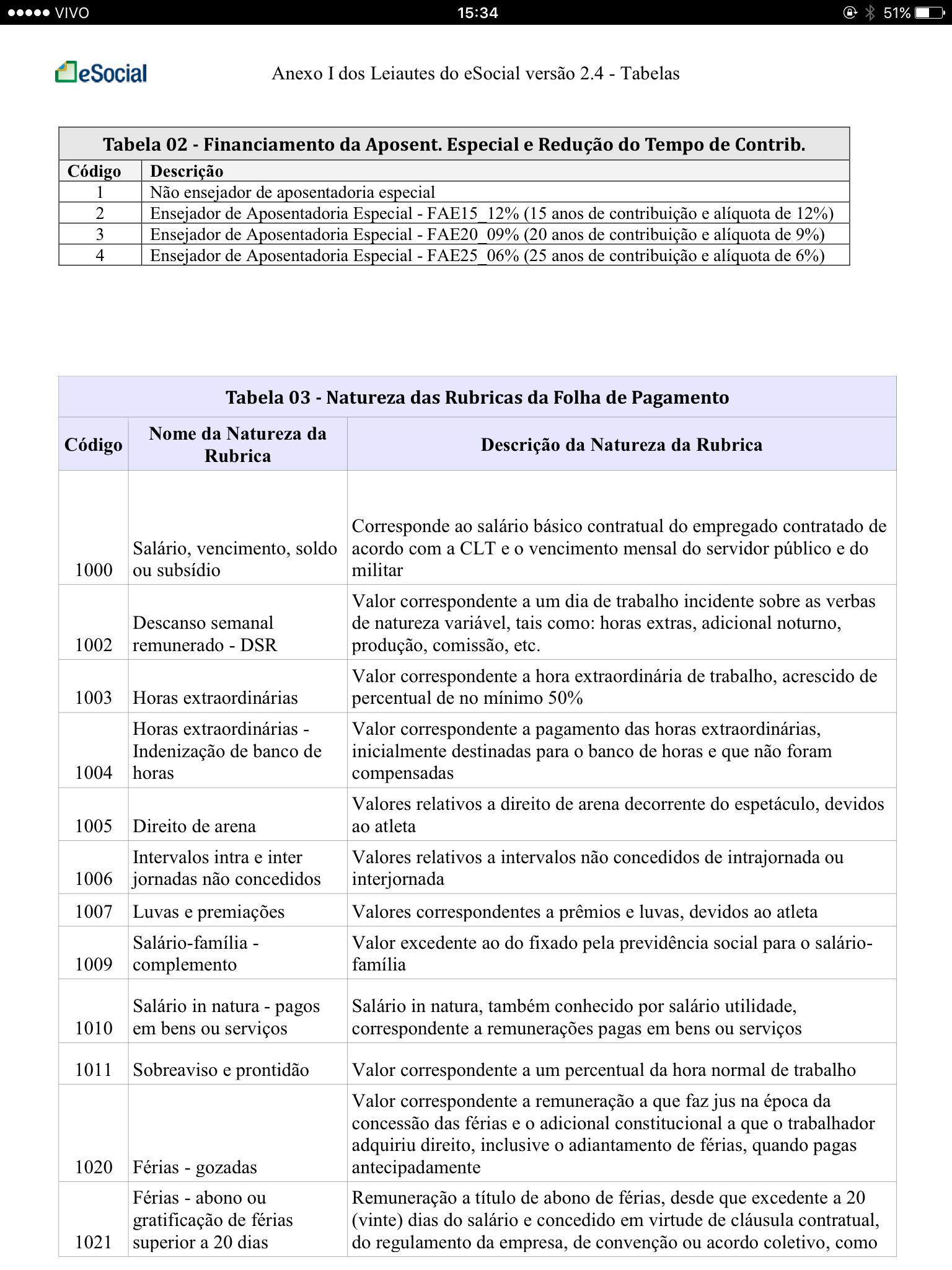 Tabela 3 Natureza das Rubricas da Folha de Pagamento 1