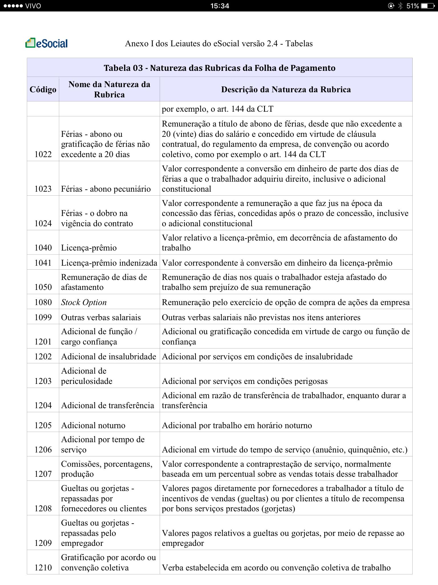 Tabela 3 Natureza das Rubricas da Folha de Pagamento 2
