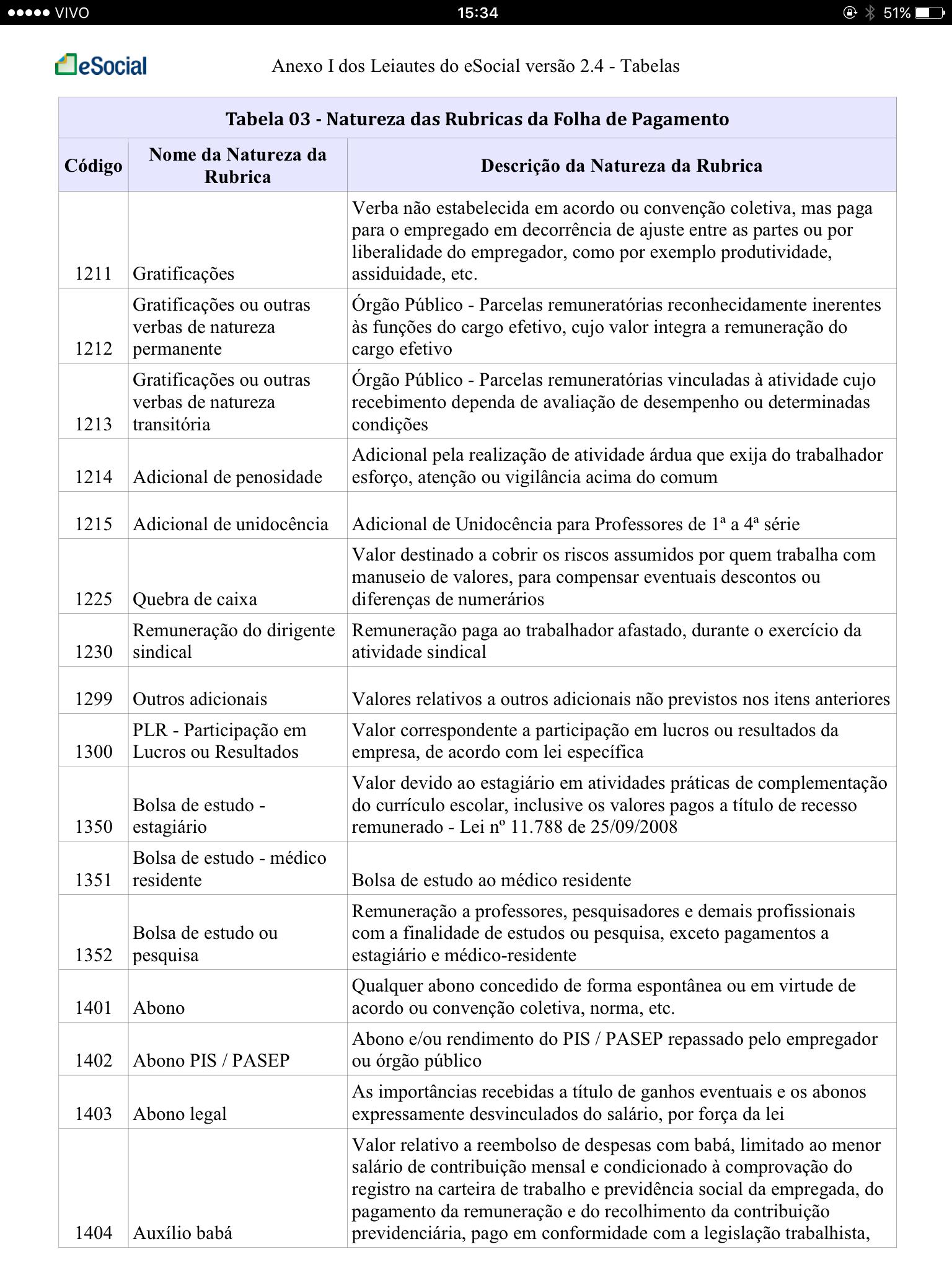 Tabela 3 Natureza das Rubricas da Folha de Pagamento 3