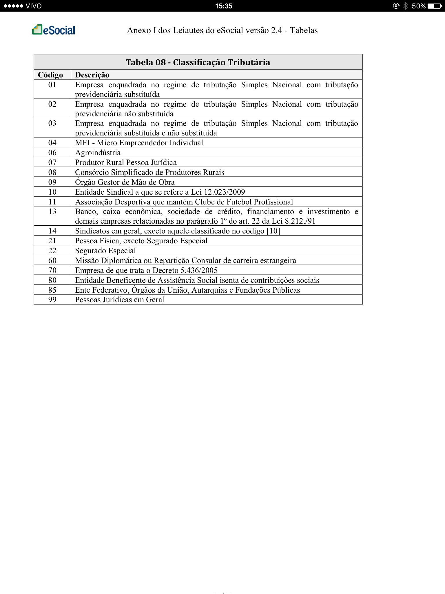 Tabela 8 - Classificação Tributária