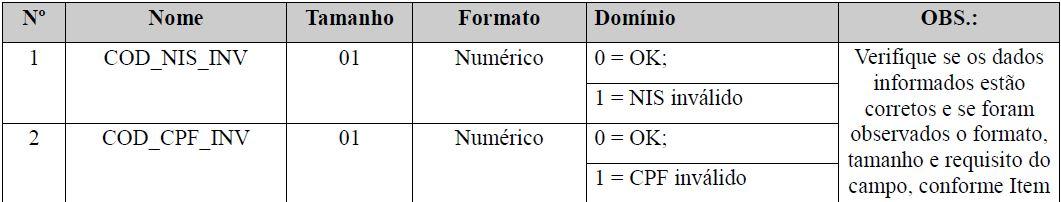 esocial qualificação cadastral tabela 2
