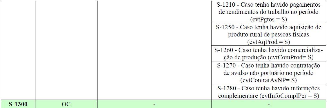 esocial tabela eventos 5