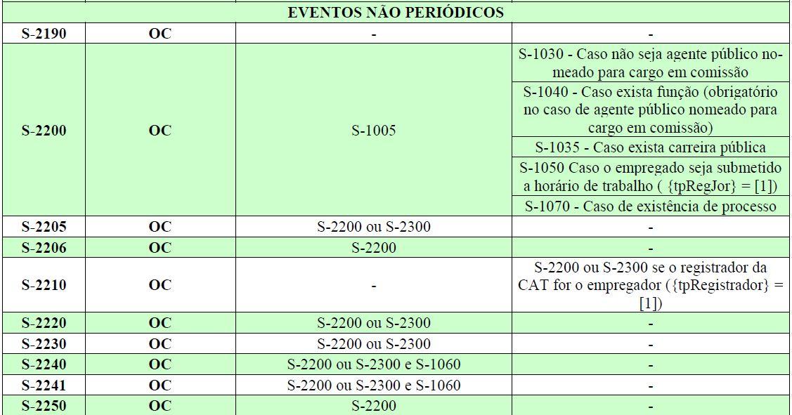esocial tabela eventos 6