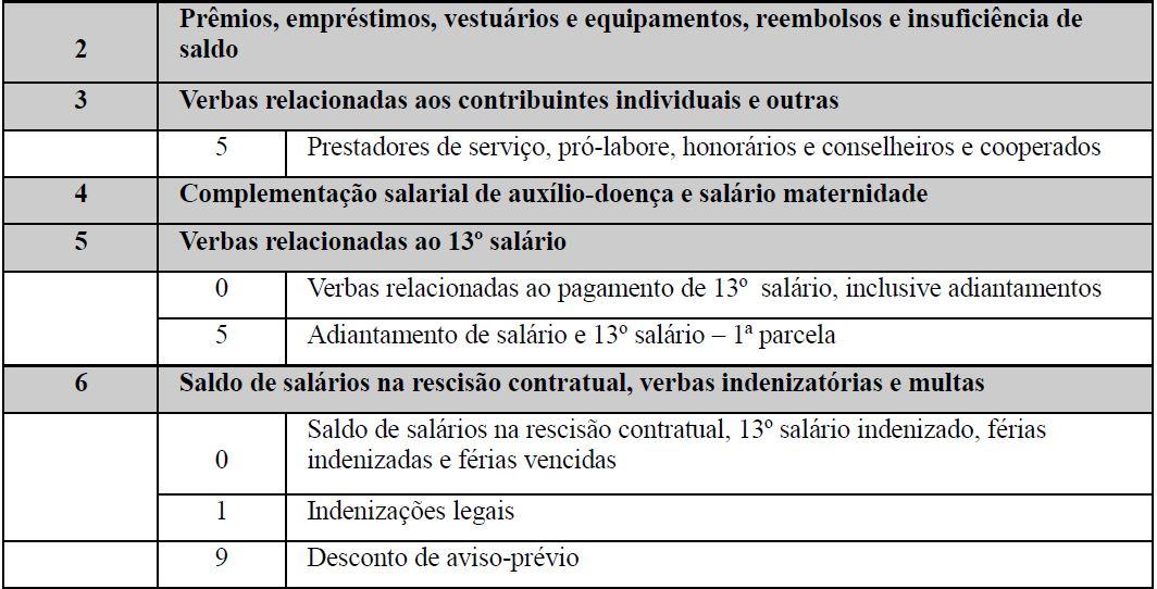 s1010 tabela natureza rubrica 2