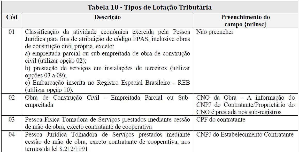 s1020 tabela lotação tributária 1