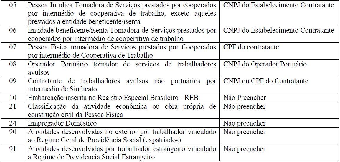 s1020 tabela lotação tributária 2