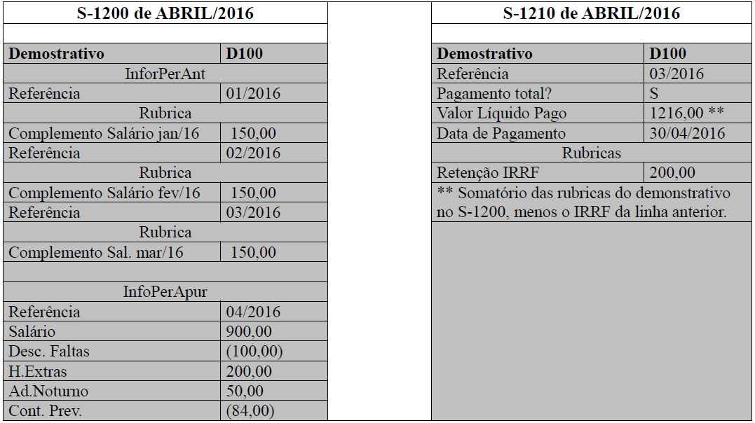s1210  pagamento de rendimentos do trabalho tabela 9