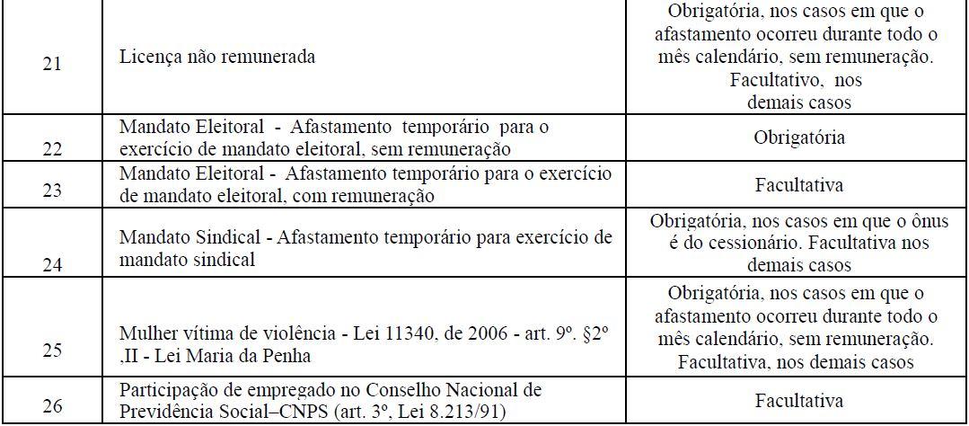 s2230 afastamento temporário tabela 3