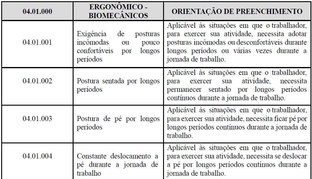 s2240 CONDIÇÕES AMBIENTAIS DO TRABALHO - FATORES DE RISCO tabela 1