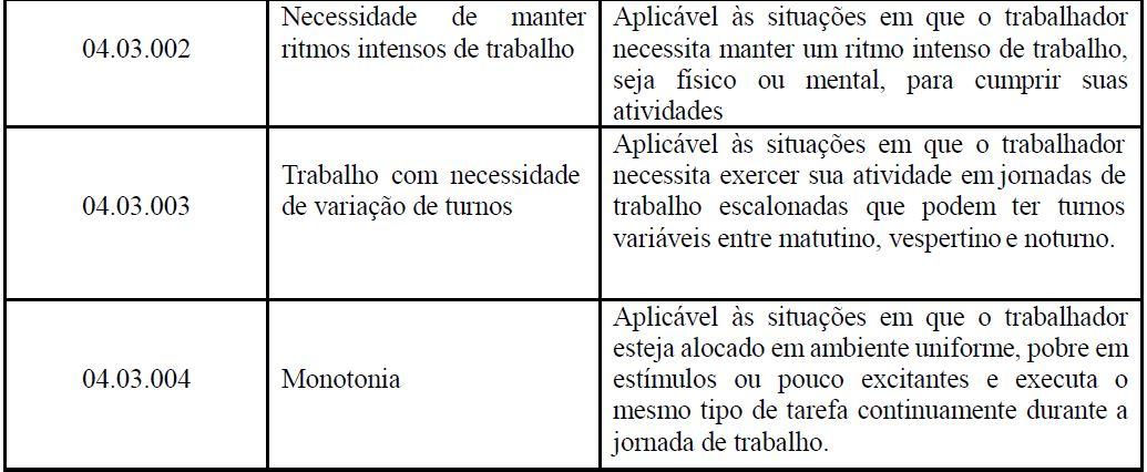 s2240 CONDIÇÕES AMBIENTAIS DO TRABALHO - FATORES DE RISCO tabela 5