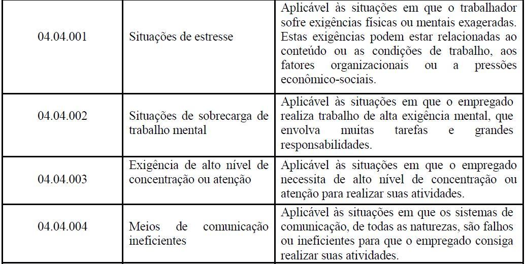 s2240 CONDIÇÕES AMBIENTAIS DO TRABALHO - FATORES DE RISCO tabela 7
