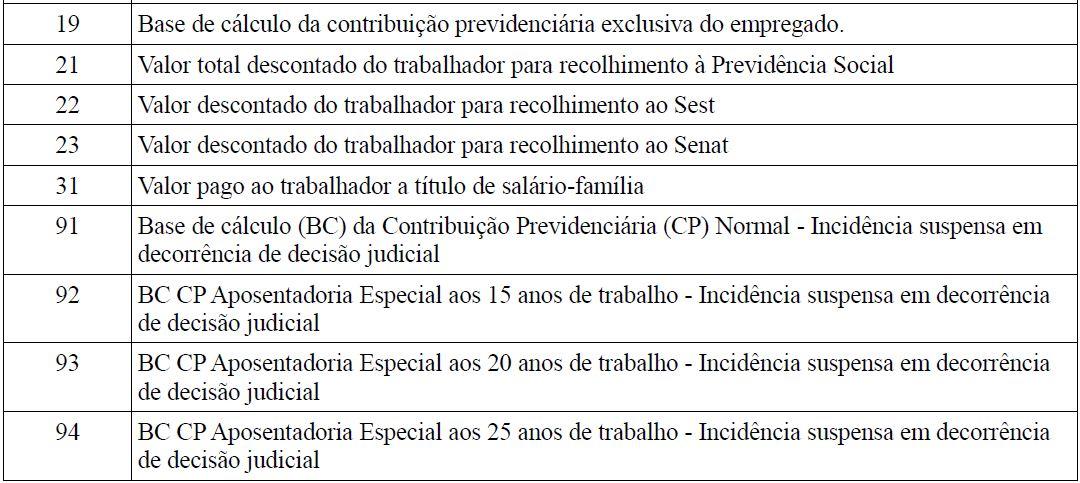 s5001 informações das contribuições sociais consolidadas por trabalhador tabela 2