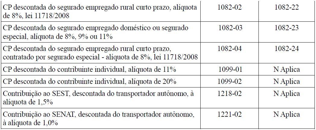 s5001 informações das contribuições sociais consolidadas por trabalhador tabela 6