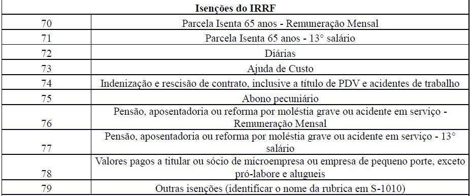 s5002 imposto de renda retido na fonte tabela 3
