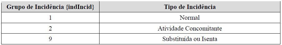 s5011 informações das contribuições sociais consolidadas por contribuinte  tabela 1