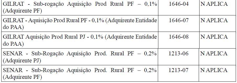 s5011 informações das contribuições sociais consolidadas por contribuinte  tabela 12
